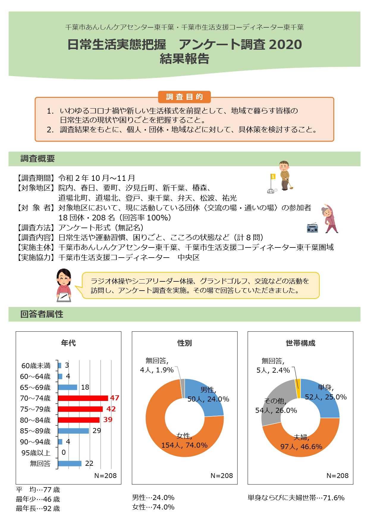 【活動報告】日常実態把握アンケート調査 結果報告