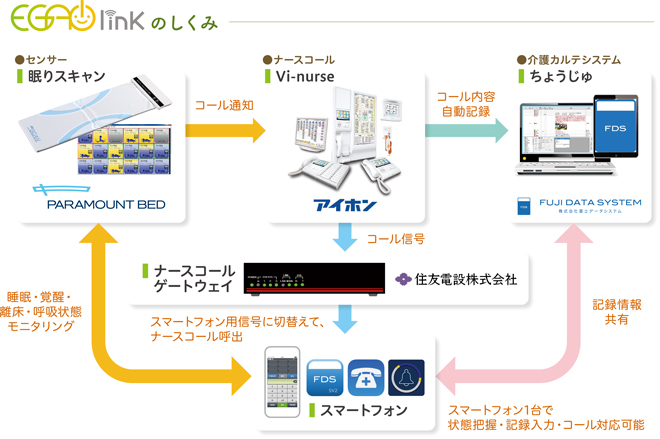 EGAO link のしくみ